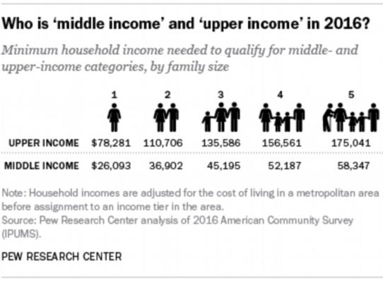 Are you middle class? This calculator by Pew Research Center aims to tell you